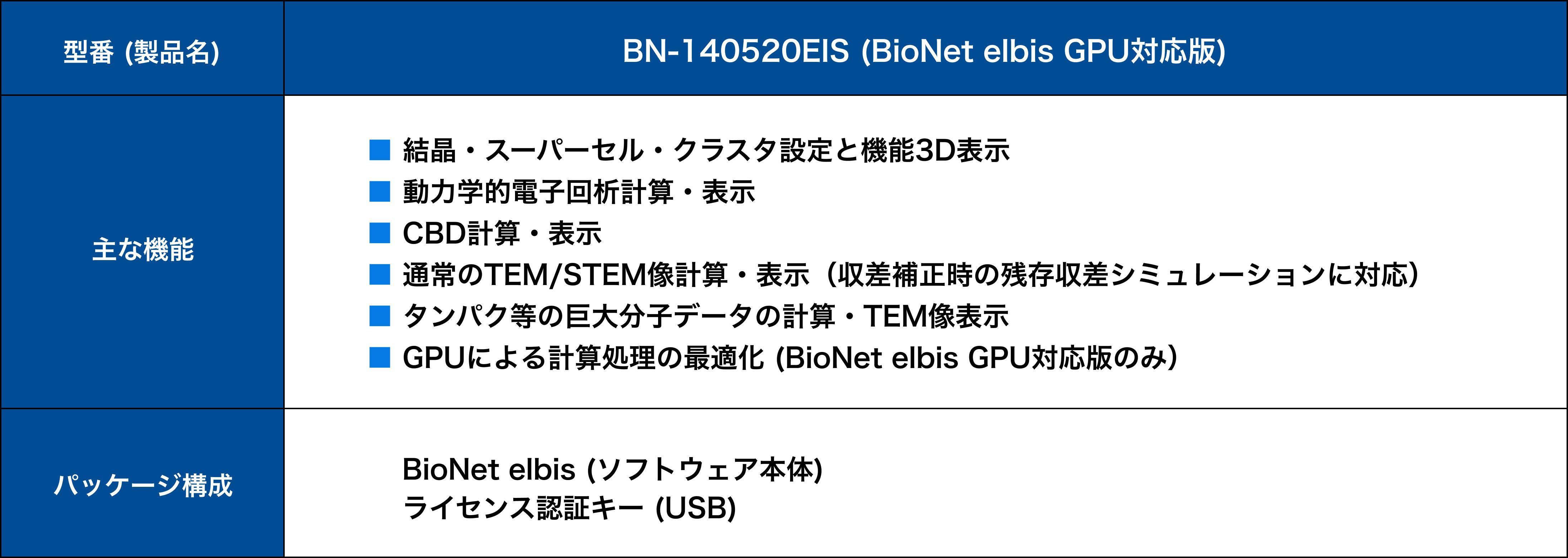 BioNet elbis 主な機能とパッケージ構成